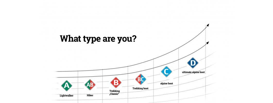 Meindl: What type are you?